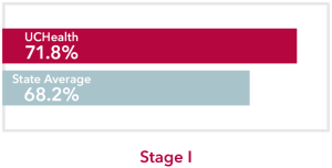 Chart comparing stage 1 Stomach Cancer UCHealth 71.8% survival rate to Colorado state average of 68.2%