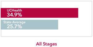 Chart comparing all stages Stomach Cancer UCHealth 34.9% survival rate to Colorado state average of 25.7%