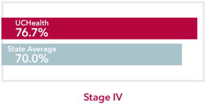 Chart comparing stage 4 Thyroid Cancer UCHealth 76.7% survival rate to Colorado state average of 70.0%