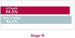 Chart comparing stage 3 Thyroid Cancer UCHealth 94.5% survival rate to Colorado state average of 96.1%