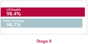 Chart comparing stage 2 Thyroid Cancer UCHealth 98.4% survival rate to Colorado state average of 94.7%