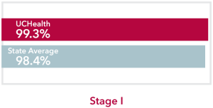 Chart comparing stage 1 Thyroid Cancer UCHealth 99.3% survival rate to Colorado state average of 98.4%