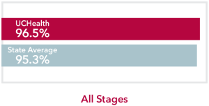 Chart comparing all stages Thyroid Cancer UCHealth 96.5% survival rate to Colorado state average of 95.3%