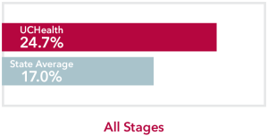 Chart comparing all stages Liver Cancer UCHealth 24.7% survival rate to Colorado state average of 17%