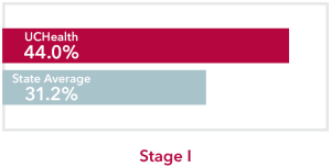 Chart comparing stage 1 Liver Cancer UCHealth 44% survival rate to Colorado state average of 31.2%