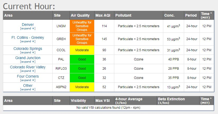 Table showing air quality levels in various Colorado communities.