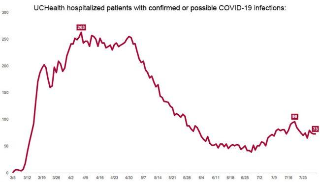 UCHealth historic covid-19 cases