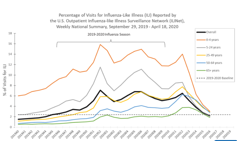 a graphic showing percentage of visits for influenza-like illness by age group