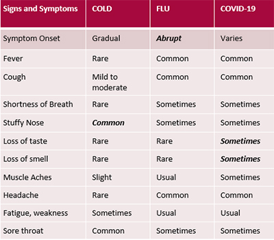 The above symptoms are a compilation from the CDC's comparison of cold and flu symptoms—click here to view—and the CDC's comparison of flu and COVID-19 symptoms—click here to view.