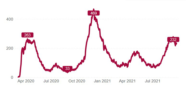 This chart shows the number of patients with confirmed or suspected COVID-19 infections in UCHealth's 12 hospitals from the start of the pandemic in Colorado through Sept. 21, 2021. Source: UCHealth.
