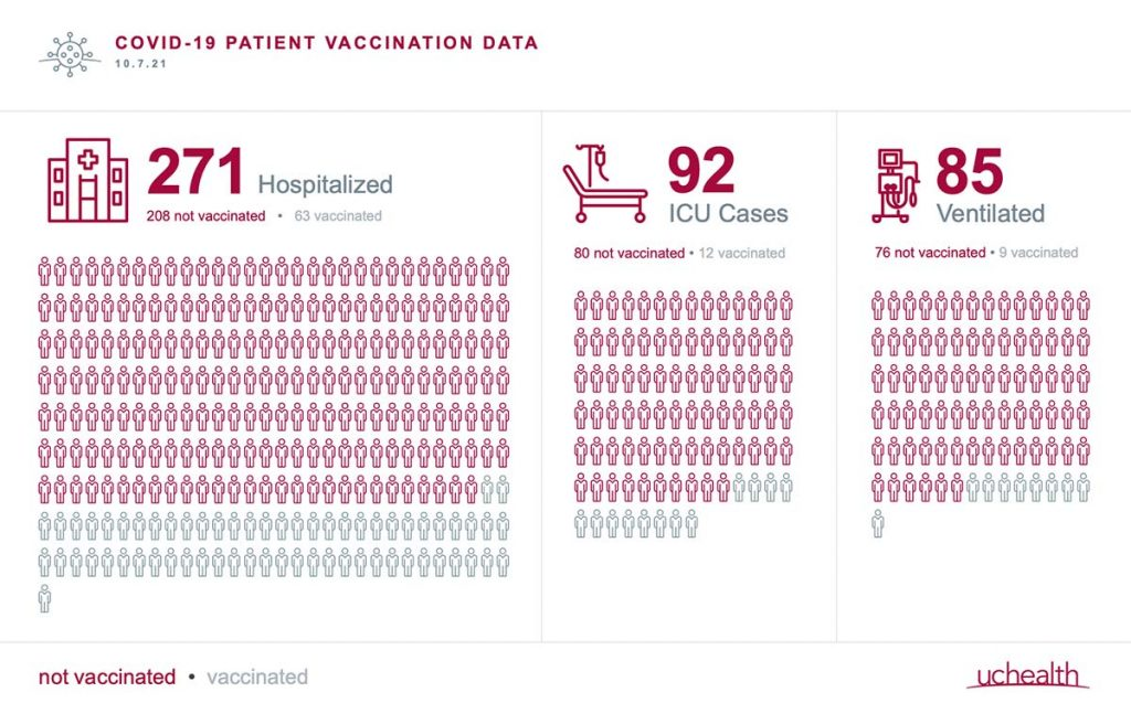A chart showing number of people hospitalized at UCHealth and their vaccination status.