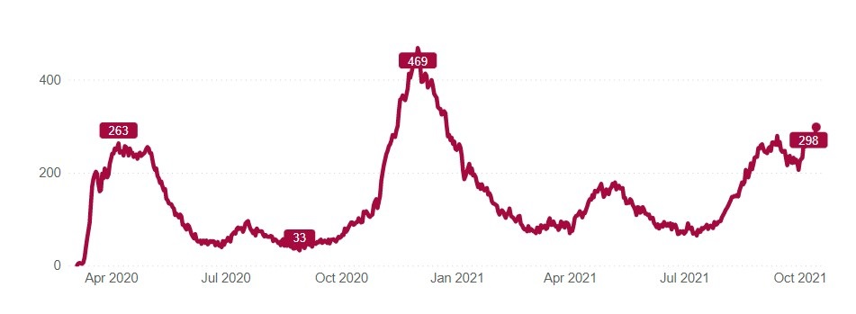 This chart shows the number of patients with confirmed or suspected COVID-19 infections in UCHealth's 12 hospitals from the start of the pandemic in Colorado until Oct. 15, 2021. Source: UCHealth.