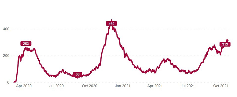 This chart shows the number of patients with confirmed or suspected COVID-19 infections in UCHealth's 12 hospitals from the start of the pandemic in Colorado until Oct. 20, 2021. Source: UCHealth.